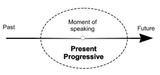 present continuous scheme