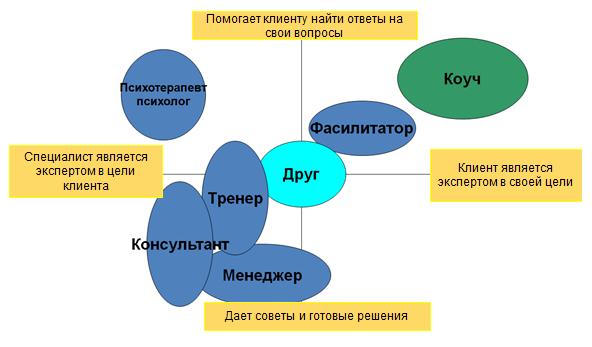 ЯЗЫКОВОЙ КОУЧИНГ