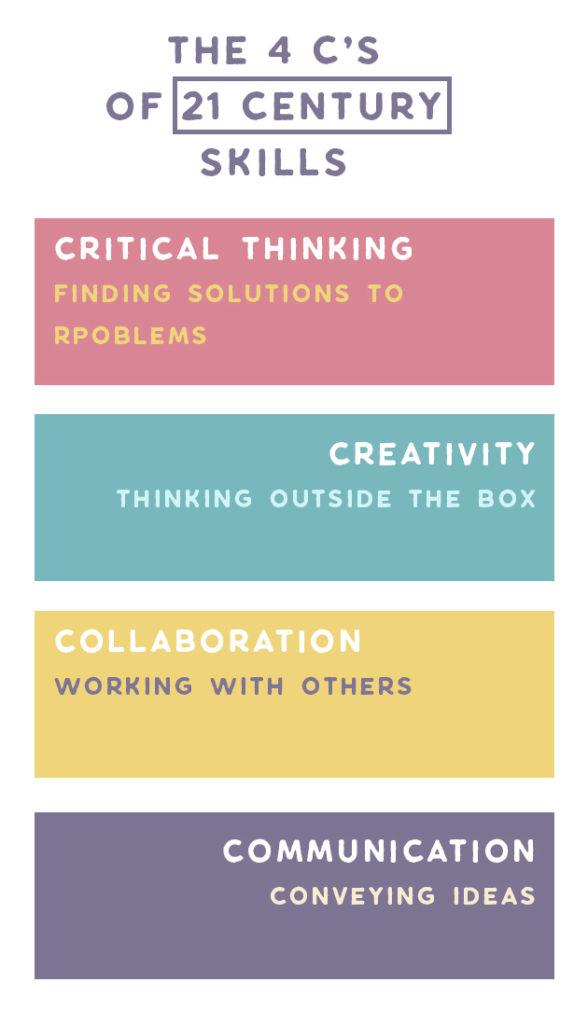 the 4cs 21st century skills